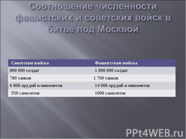 Соотношение численности фашистских и советских войск в битве под Москвой
