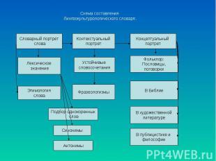Схема составленияЛингвокультурологического словаря.