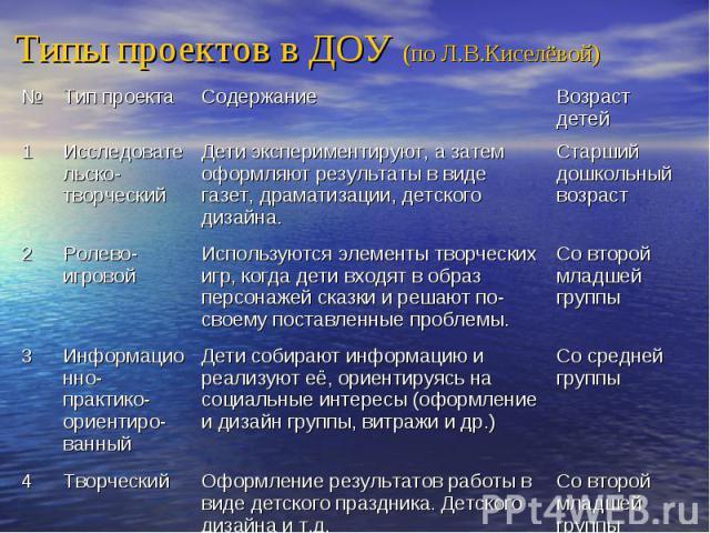 Типы проектов в ДОУ (по Л.В.Киселёвой)