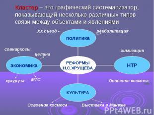 Кластер – это графический систематизатор, показывающий несколько различных типов