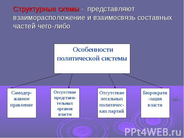 Структурные схемы - представляют взаиморасположение и взаимосвязь составных частей чего-либо Особенности политической системы