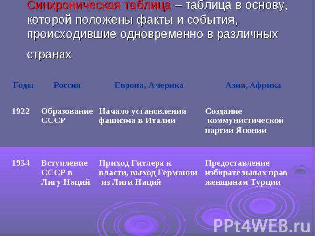 Синхроническая таблица – таблица в основу, которой положены факты и события, происходившие одновременно в различных странах