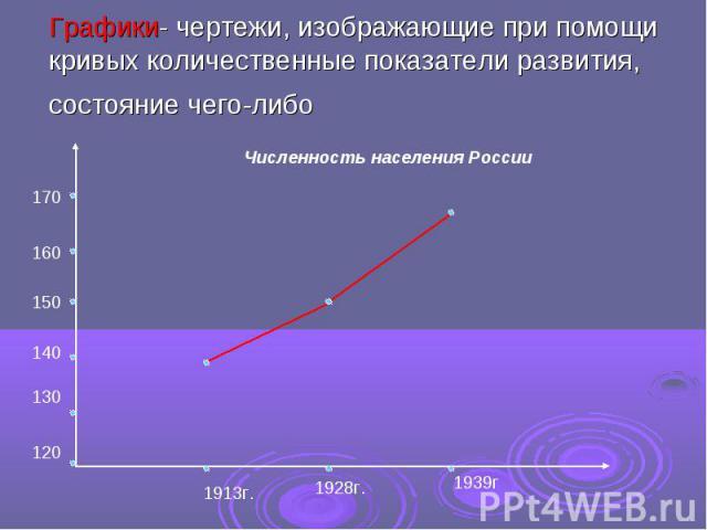Графики- чертежи, изображающие при помощи кривых количественные показатели развития, состояние чего-либо