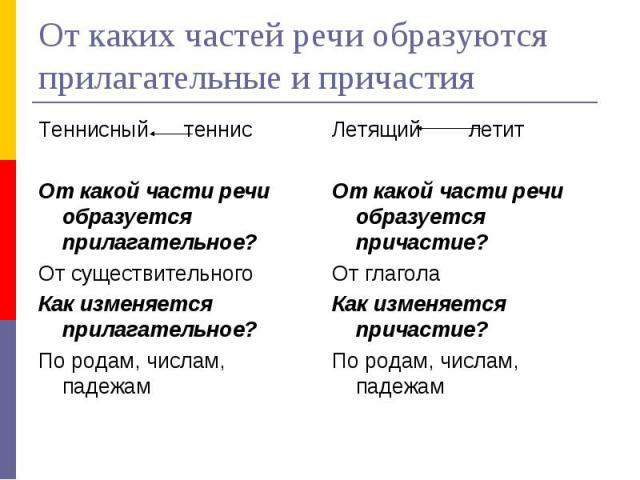 От каких частей речи образуются прилагательные и причастияТеннисный теннисОт какой части речи образуется прилагательное?От существительногоКак изменяется прилагательное?По родам, числам, падежамЛетящий летитОт какой части речи образуется причастие?О…