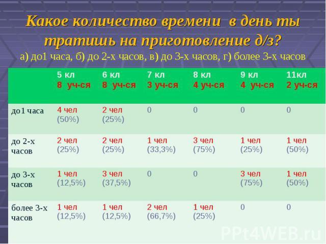 Какое количество времени в день ты тратишь на приготовление д/з?а) до1 часа, б) до 2-х часов, в) до 3-х часов, г) более 3-х часов