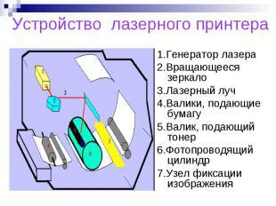 Устройство лазерного принтера 1.Генератор лазера2.Вращающееся зеркало3.Лазерный