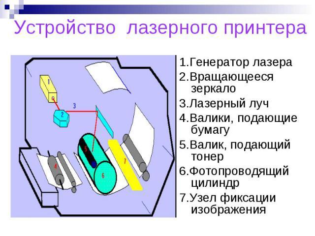 Устройство лазерного принтера 1.Генератор лазера2.Вращающееся зеркало3.Лазерный луч4.Валики, подающие бумагу5.Валик, подающий тонер6.Фотопроводящий цилиндр7.Узел фиксации изображения