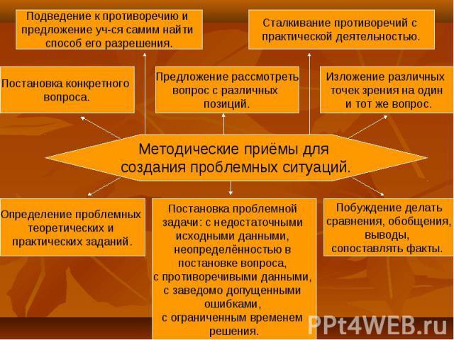 Методические приёмы для создания проблемных ситуаций.