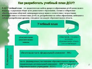Как разработать учебный план ДОУ?В ДОУ учебный план - это дидактическая модель п