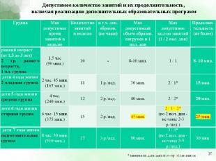 Допустимое количество занятий и их продолжительность, включая реализацию дополни