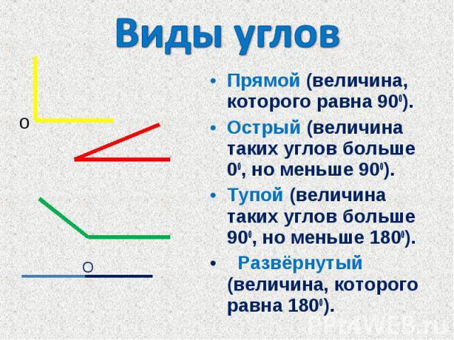 Виды угловПрямой (величина, которого равна 900).Острый (величина таких углов больше 00, но меньше 900). Тупой (величина таких углов больше 900, но меньше 1800). Развёрнутый (величина, которого равна 1800).