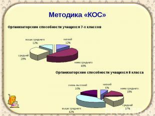 Методика «КОС»