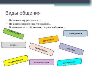 Виды общенияПо количеству участников… По использованию средств общения…В зависим
