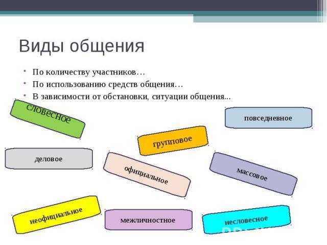 Виды общенияПо количеству участников… По использованию средств общения…В зависимости от обстановки, ситуации общения...