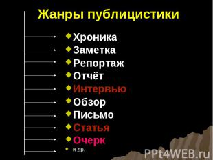 Жанры публицистикиХроникаЗаметкаРепортажОтчётИнтервьюОбзорПисьмоСтатьяОчерк и др