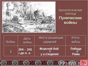 Хронологическая таблицаПунические войны