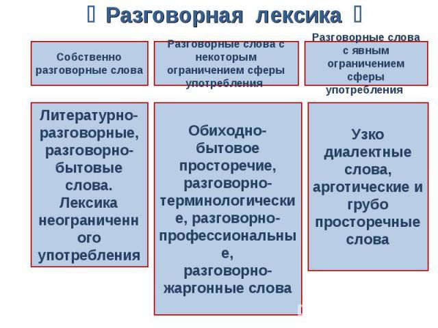 Разговорная лексика Собственно разговорные словаЛитературно-разговорные, разговорно-бытовые слова.Лексика неограниченного употребленияРазговорные слова с некоторым ограничением сферы употребления Обиходно-бытовое просторечие, разговорно-терминологич…