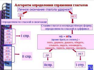 Алгоритм определения спряжения глаголовЛичное окончание глагола ударное?Определя