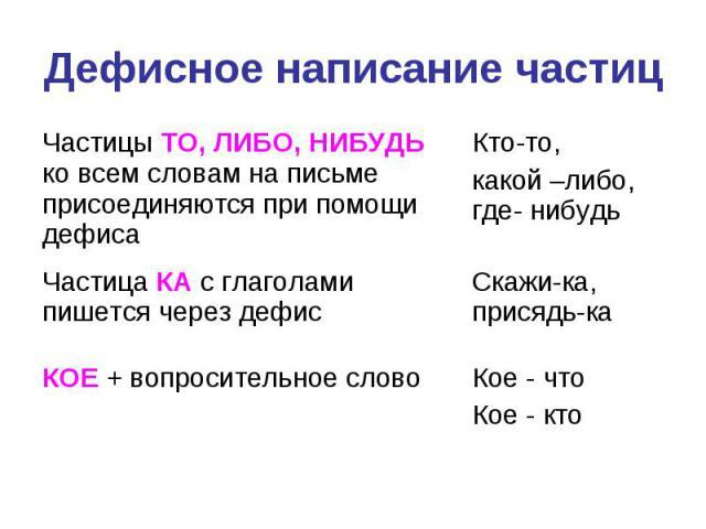 Дефисное написание частиц