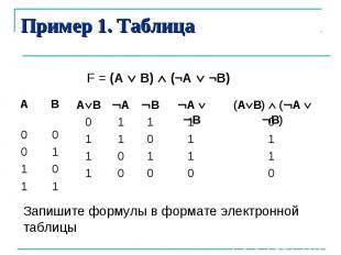 Пример 1. ТаблицаЗапишите формулы в формате электронной таблицы
