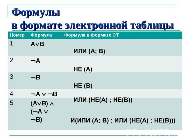 Формулы в формате электронной таблицы