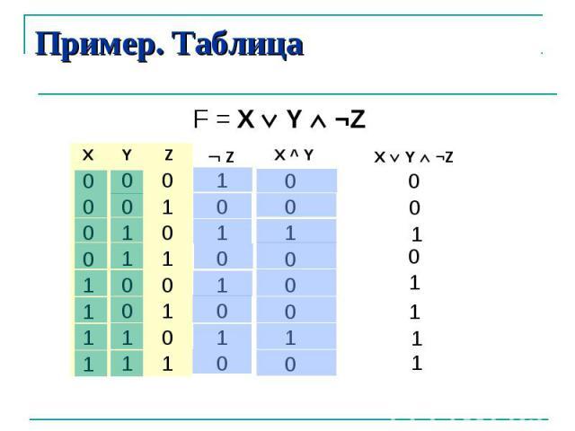 Пример. Таблица