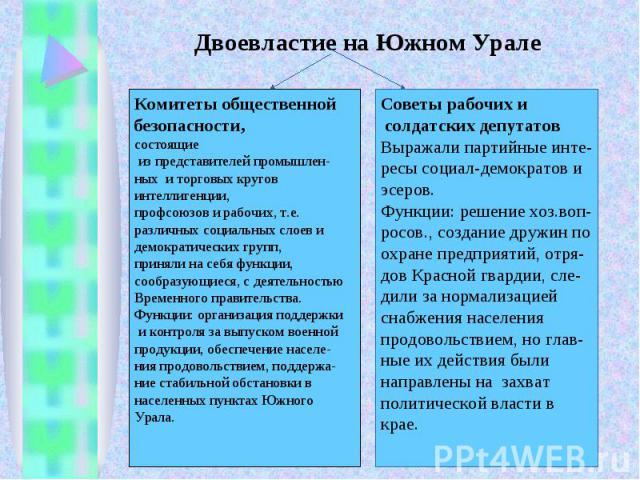 Двоевластие на Южном УралеКомитеты общественнойбезопасности, состоящие из представителей промышлен-ных и торговых кругов интеллигенции,профсоюзов и рабочих, т.е.различных социальных слоев и демократических групп, приняли на себя функции, сообразующи…