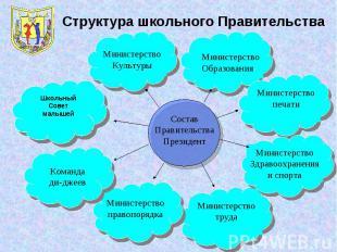 Структура школьного ПравительстваСоставПравительстваПрезидент