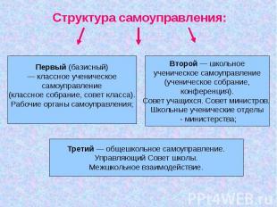 Структура самоуправления:Первый (базисный)— классное ученическоесамоуправление(к