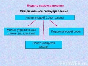 Модель самоуправленияОбщешкольное самоуправление