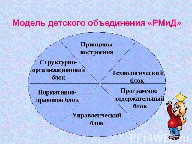 Модель детского объединения «РМиД»