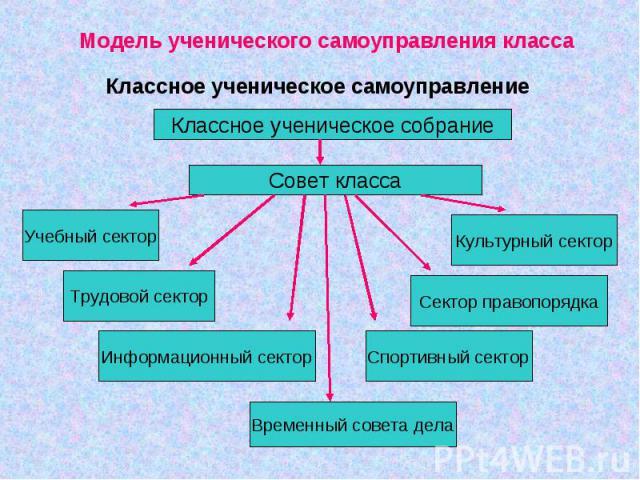 Модель ученического самоуправления классаКлассное ученическое самоуправление