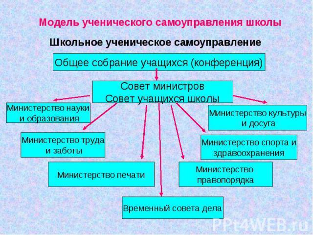 Модель ученического самоуправления школы Школьное ученическое самоуправление