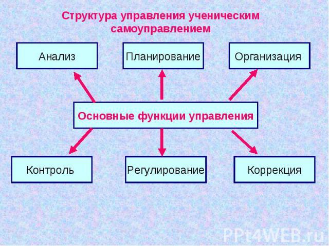 Структура управления ученическимсамоуправлениемОсновные функции управления