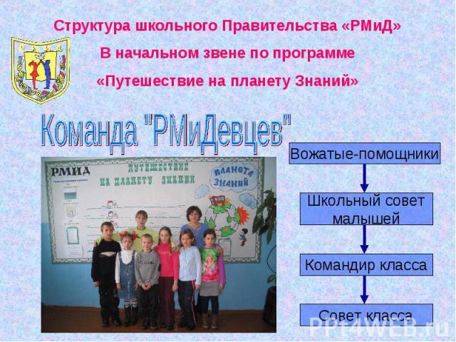 Структура школьного Правительства «РМиД»В начальном звене по программе«Путешествие на планету Знаний»Команда
