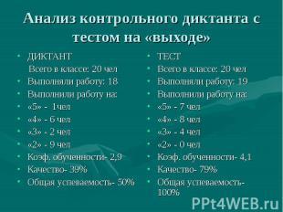 Анализ контрольного диктанта с тестом на «выходе»ДИКТАНТ Всего в классе: 20 челВ