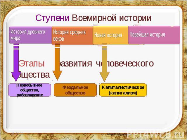 Ступени Всемирной истории Этапы развития человеческого общества