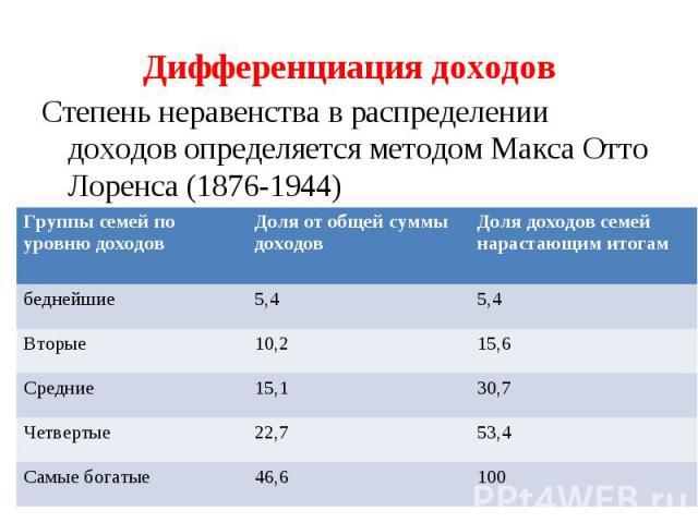 Дифференциация доходовСтепень неравенства в распределении доходов определяется методом Макса Отто Лоренса (1876-1944)