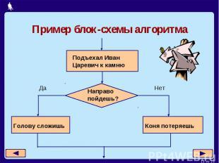 Пример блок-схемы алгоритма