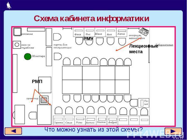 Схема кабинета информатикиЧто можно узнать из этой схемы?