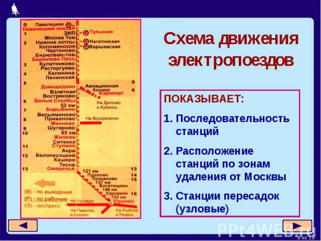 Схема движения электропоездовПОКАЗЫВАЕТ:Последовательность станций2. Расположение станций по зонам удаления от Москвы3. Станции пересадок (узловые)