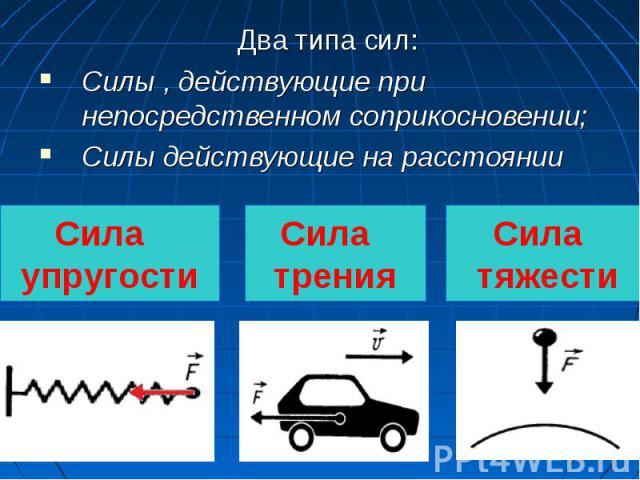 Два типа сил:Силы , действующие при непосредственном соприкосновении;Силы действующие на расстоянии