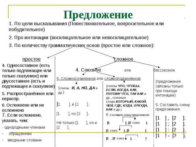 Предложение 1. По цели высказывания (Повествовательное, вопросительное или побудительное) 2. Про интонации (восклицательное или невосклицательное) 3. По количеству грамматических основ (простое или сложное):