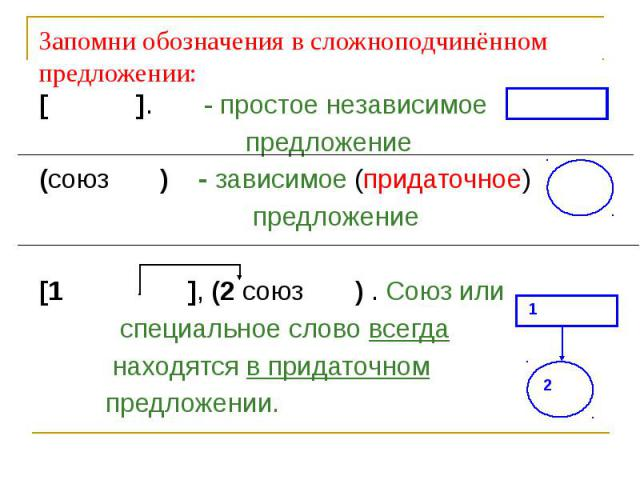 Запомни обозначения в сложноподчинённом предложении:[ ]. - простое независимое предложение(союз ) - зависимое (придаточное) предложение [1 ], (2 союз ) . Союз или специальное слово всегда находятся в придаточном предложении.