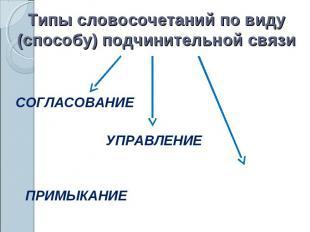 Типы словосочетаний по виду (способу) подчинительной связиСОГЛАСОВАНИЕУПРАВЛЕНИЕ