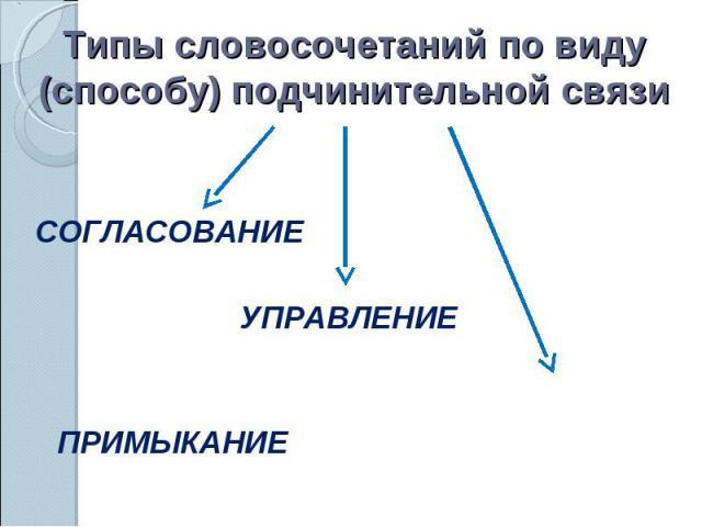 Типы словосочетаний по виду (способу) подчинительной связиСОГЛАСОВАНИЕУПРАВЛЕНИЕПРИМЫКАНИЕ