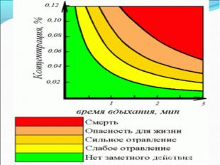 Признаки отравления угарным газом:При содержании 0,08% СО во вдыхаемом воздухе ч