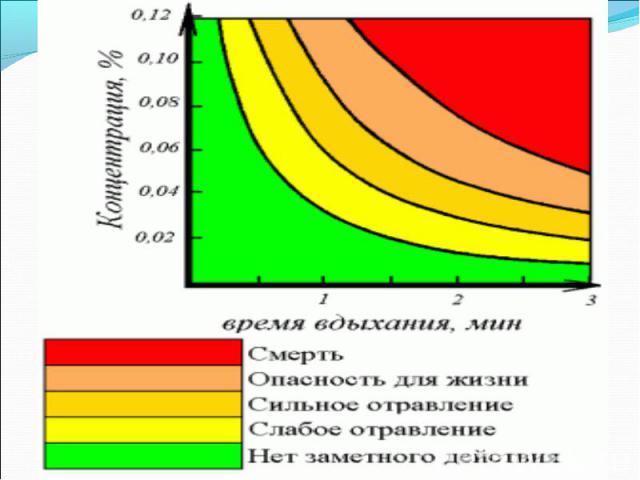 Признаки отравления угарным газом:При содержании 0,08% СО во вдыхаемом воздухе человек чувствует головную боль и удушье, головокружение; шум в ушах, сердцебиение, мерцание перед глазами, общая слабость, тошнота. При повышении концентрации СО до 0,32…