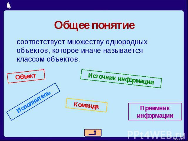 Общее понятиесоответствует множеству однородных объектов, которое иначе называется классом объектов.