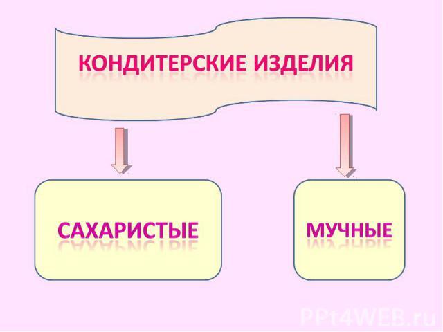 Кондитерские изделиясахаристыемучные